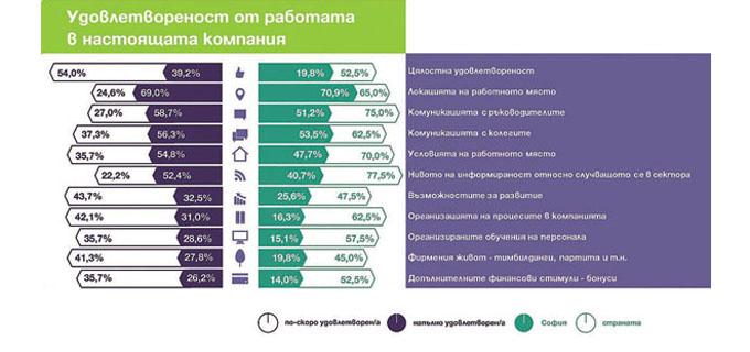 18-19-Инфографика-удовлетвореност-от-работата-в-архитектурния-сектор
