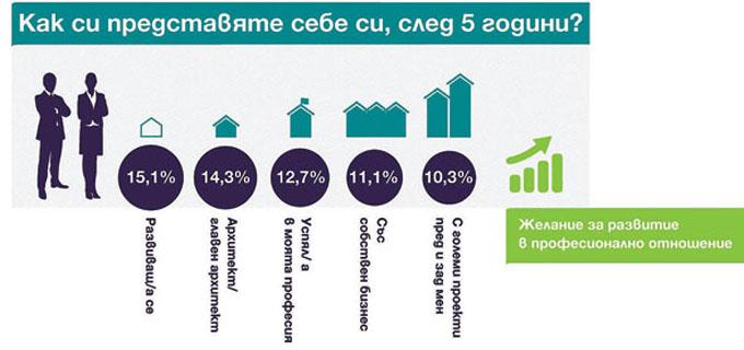 18-19_Инфографика-как-се-виждате-след-5-години-в-архитектурния-сектор