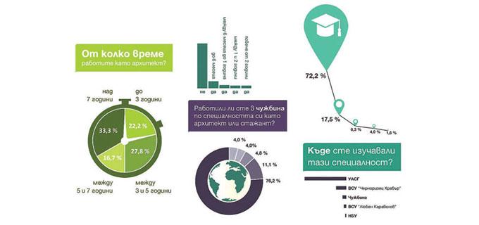 18-19_Инфографика-опит-и-образование-в-архитектурния-сектор