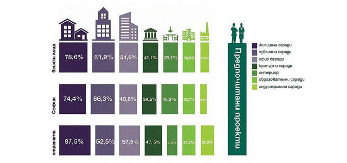 18-19_Инфографика-предпочитани-проекти-в-архитектурния-сектор