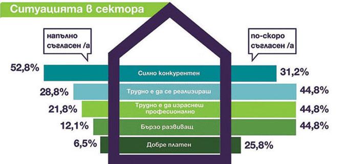 18-19_Инфографика-ситуацията-в-архитектурния-сектор